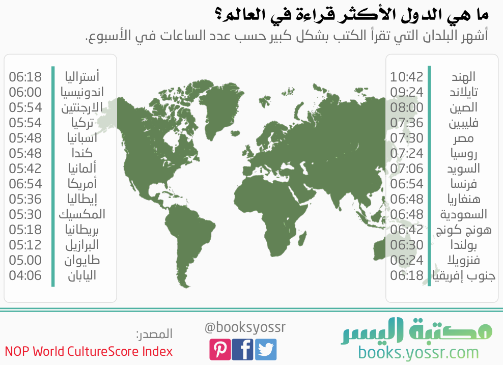 أنفوجرافيك عن أكثر الدول قراءة في العالم