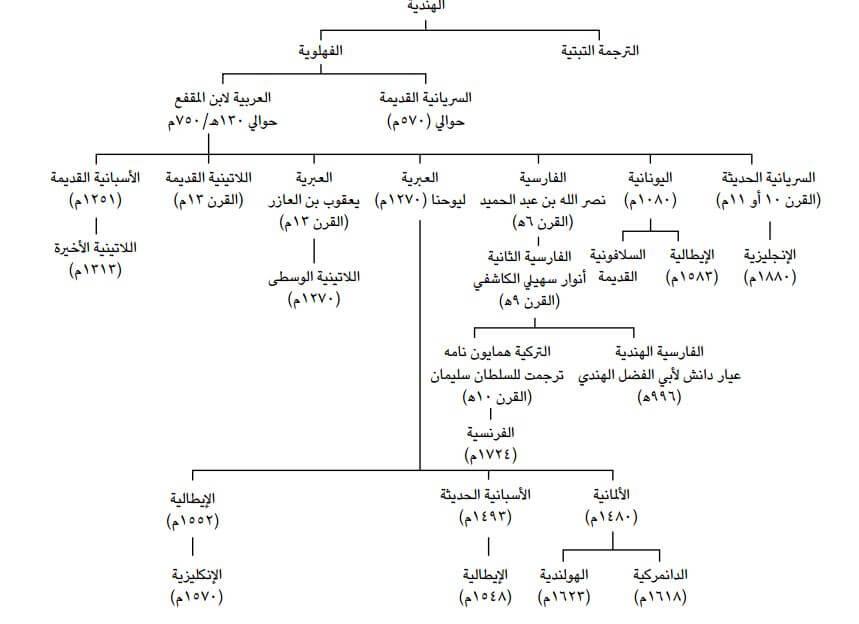 تحميل كتاب كليلة ودمنة pdf ابن المقفع 2021